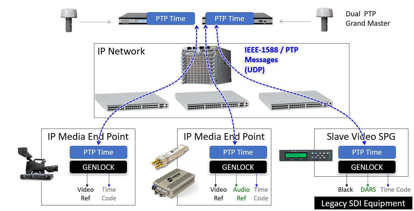 Transparent versus Boundary clocks (PTP) in Broadcast environment