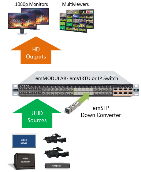 ST2110 UHD Down Converter Block Diagram