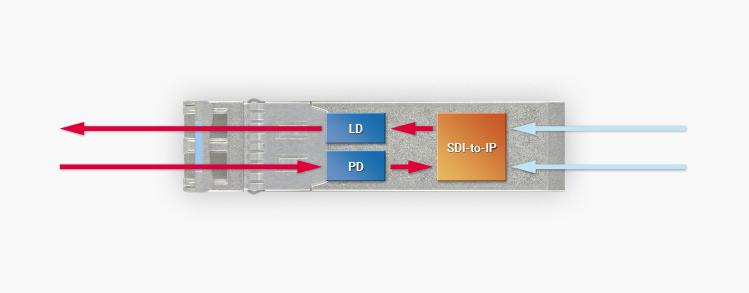 SFP BASED IP GATEWAYS (emSFP)