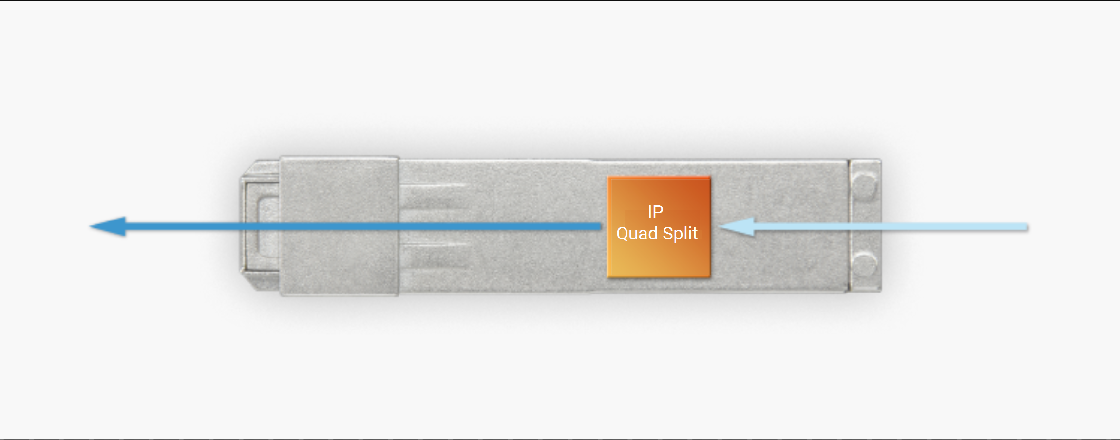 Standalone Ip Gateways  Multiviewers   Quad Split  Emview